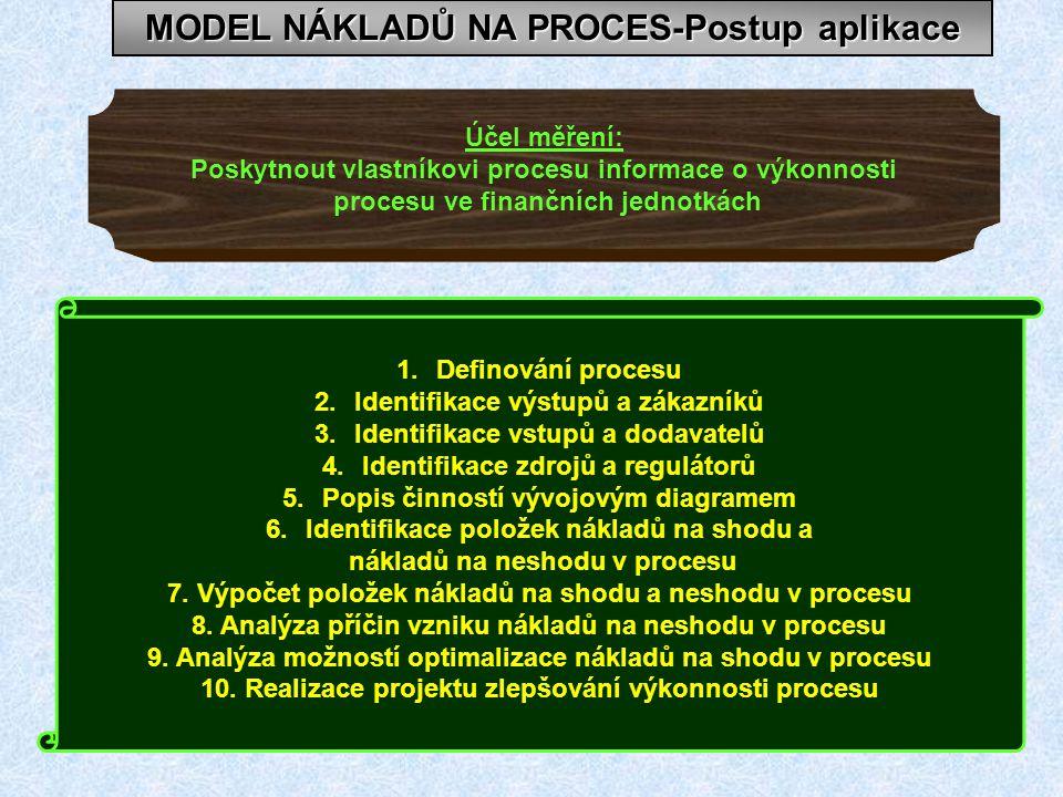 MODEL NÁKLADŮ NA PROCES-Postup aplikace 1.Definování procesu 2.Identifikace výstupů a zákazníků 3.Identifikace vstupů a dodavatelů 4.Identifikace zdrojů a regulátorů 5.Popis činností vývojovým diagramem 6.Identifikace položek nákladů na shodu a nákladů na neshodu v procesu 7.