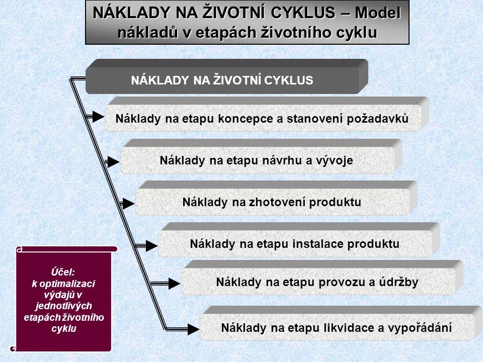 NÁKLADY NA ŽIVOTNÍ CYKLUS – Model nákladů v etapách životního cyklu NÁKLADY NA ŽIVOTNÍ CYKLUS Náklady na etapu koncepce a stanovení požadavků Náklady na etapu návrhu a vývoje Náklady na zhotovení produktu Náklady na etapu instalace produktu Náklady na etapu provozu a údržby Náklady na etapu likvidace a vypořádání Účel: k optimalizaci výdajů v jednotlivých etapách životního cyklu