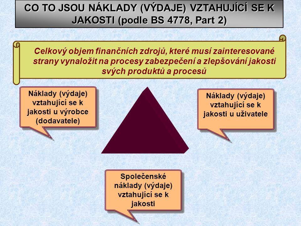 CO TO JSOU NÁKLADY (VÝDAJE) VZTAHUJÍCÍ SE K JAKOSTI (podle BS 4778, Part 2) Celkový objem finančních zdrojů, které musí zainteresované strany vynaložit na procesy zabezpečení a zlepšování jakosti svých produktů a procesů Náklady (výdaje) vztahující se k jakosti u výrobce (dodavatele) Náklady (výdaje) vztahující se k jakosti u výrobce (dodavatele) Náklady (výdaje) vztahující se k jakosti u uživatele Společenské náklady (výdaje) vztahující se k jakosti