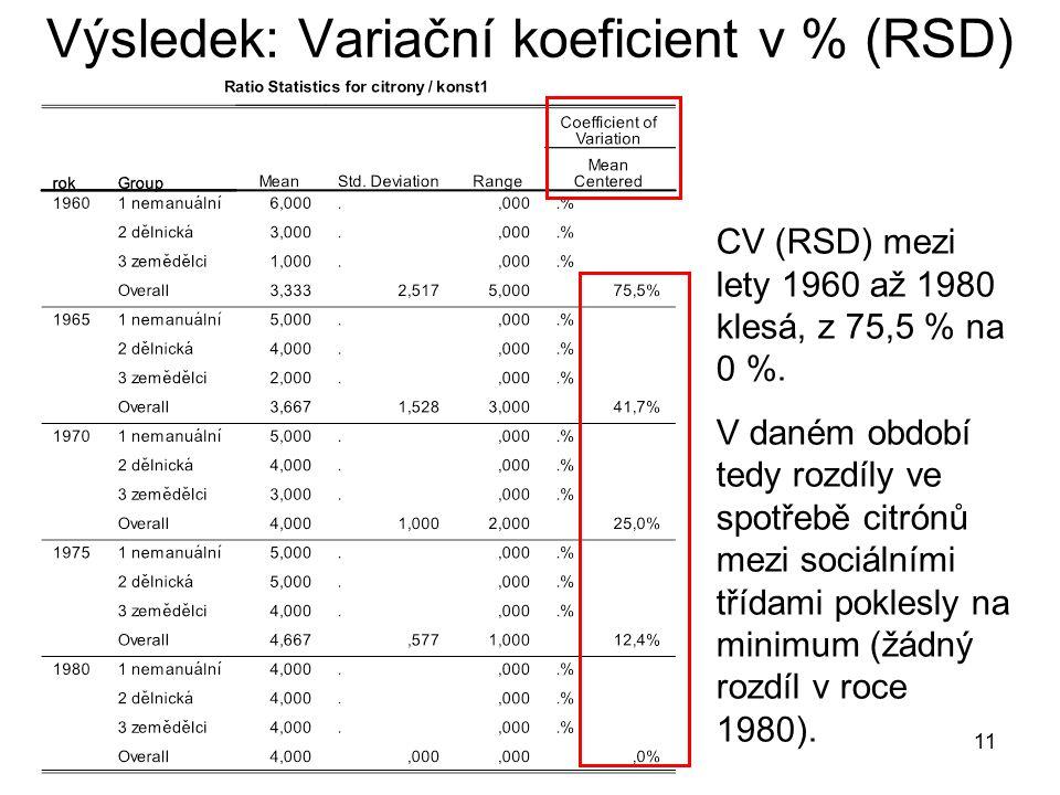 11 Výsledek: Variační koeficient v % (RSD) CV (RSD) mezi lety 1960 až 1980 klesá, z 75,5 % na 0 %.