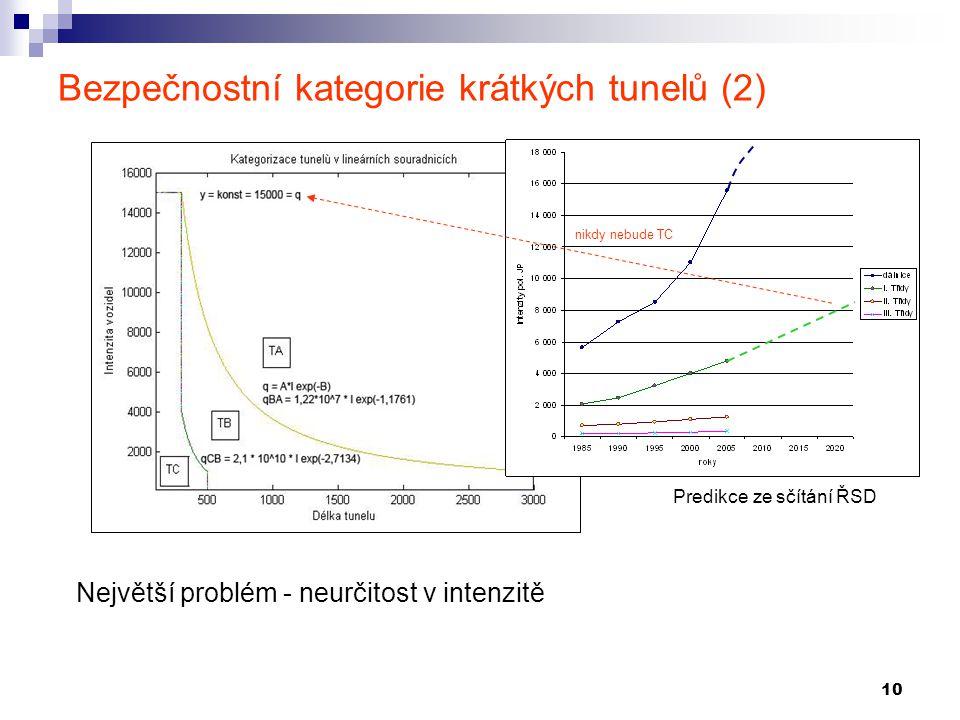 10 Bezpečnostní kategorie krátkých tunelů (2) Největší problém - neurčitost v intenzitě nikdy nebude TC Predikce ze sčítání ŘSD