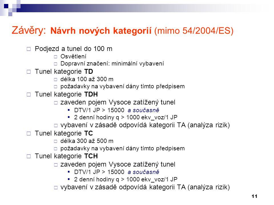 11 Závěry: Návrh nových kategorií (mimo 54/2004/ES)  Podjezd a tunel do 100 m  Osvětlení  Dopravní značení: minimální vybavení  Tunel kategorie TD