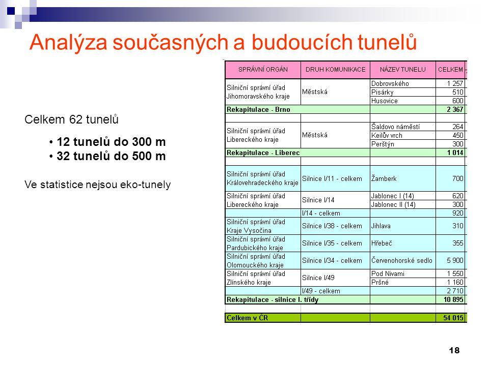 18 Analýza současných a budoucích tunelů Celkem 62 tunelů 12 tunelů do 300 m 32 tunelů do 500 m Ve statistice nejsou eko-tunely