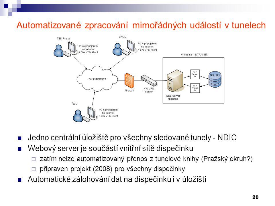 20 Automatizované zpracování mimořádných událostí v tunelech Jedno centrální úložiště pro všechny sledované tunely - NDIC Webový server je součástí vn