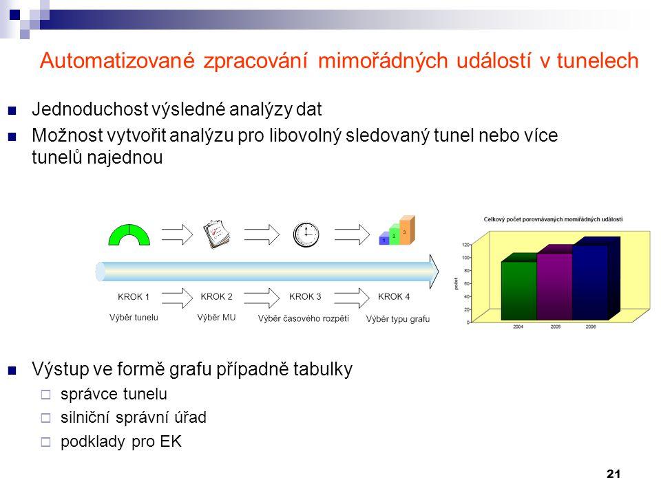21 Automatizované zpracování mimořádných událostí v tunelech Jednoduchost výsledné analýzy dat Možnost vytvořit analýzu pro libovolný sledovaný tunel