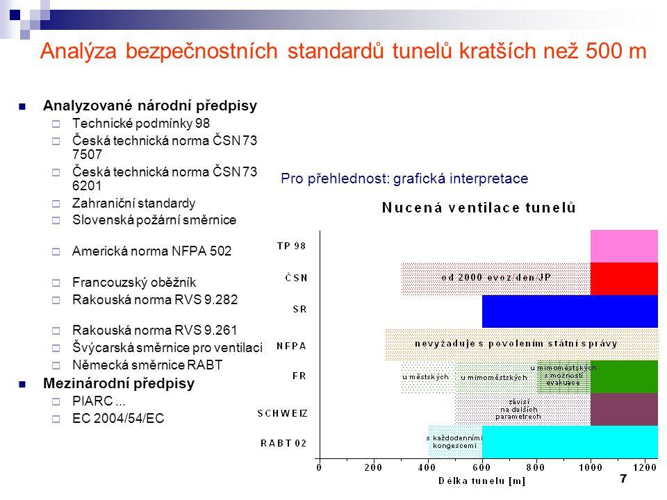 7 Analýza bezpečnostních standardů tunelů kratších než 500 m Analyzované národní předpisy  Technické podmínky 98  Česká technická norma ČSN 73 7507