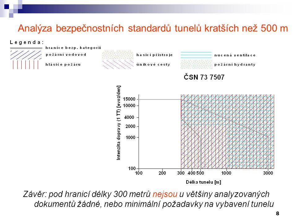8 Analýza bezpečnostních standardů tunelů kratších než 500 m Závěr: pod hranicí délky 300 metrů nejsou u většiny analyzovaných dokumentů žádné, nebo m