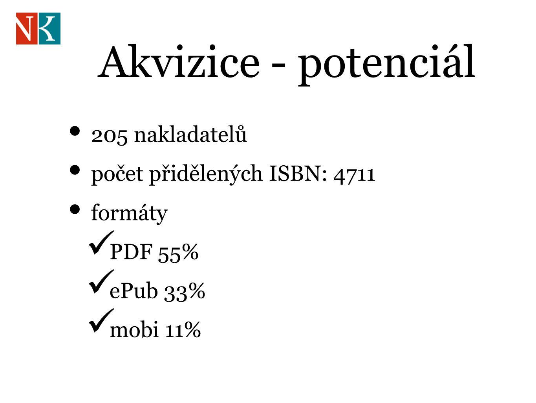 Akvizice - potenciál 205 nakladatelů počet přidělených ISBN: 4711 formáty PDF 55% ePub 33% mobi 11%