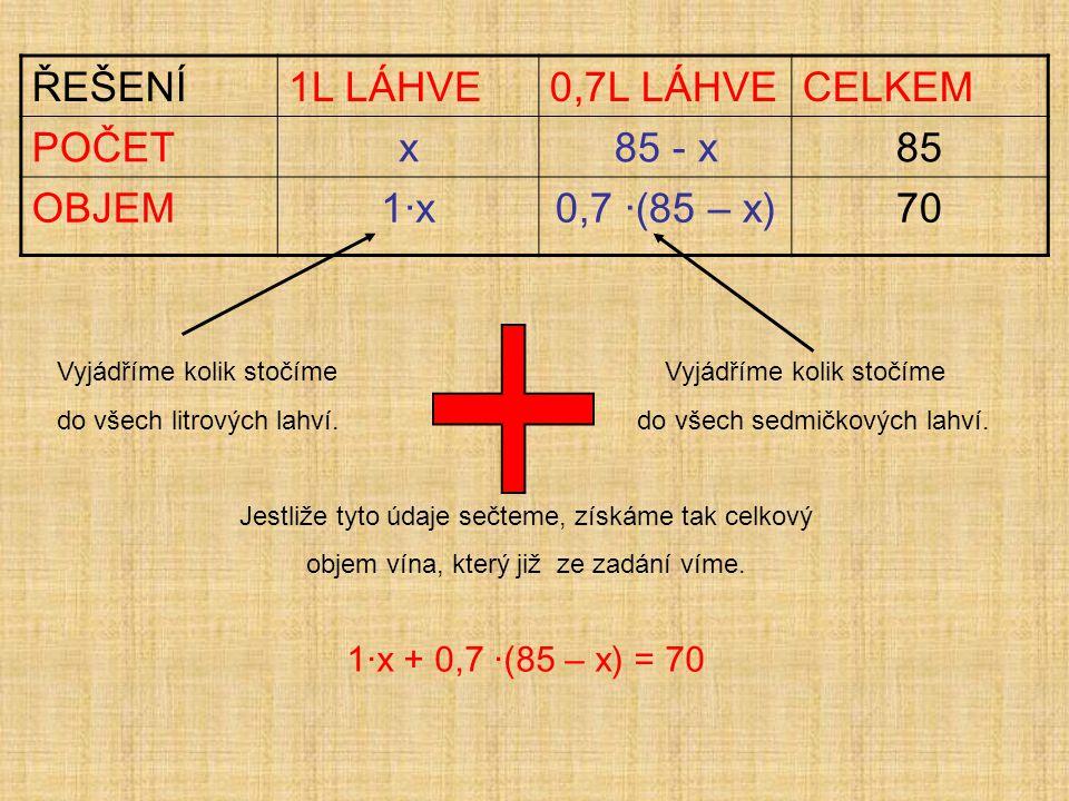 Nyní jen vyřešme rovnici: 1·x + 0,7 ·(85 – x) = 70 1x + 59,5 – 0,7x = 70 1x – 0,7x = 70 – 59,5 0,3x = 10,5 x = 35 Neznámá x nám dle tabulky vyjadřuje počet litrových lahví.
