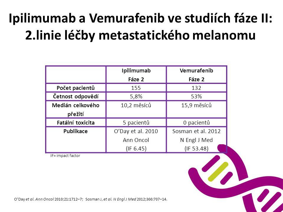 Ipilimumab a Vemurafenib ve studiích fáze II: 2.linie léčby metastatického melanomu Ipilimumab Fáze 2 Vemurafenib Fáze 2 Počet pacientů155132 Četnost odpovědí5,8%53% Medián celkového přežití 10,2 měsíců15,9 měsíců Fatální toxicita5 pacientů0 pacientů PublikaceO'Day et al.