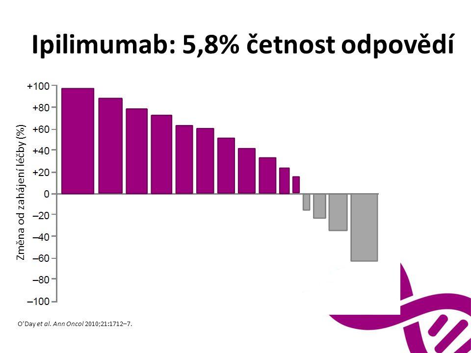 Ipilimumab: 5,8% četnost odpovědí Změna od zahájení léčby (%) O'Day et al.