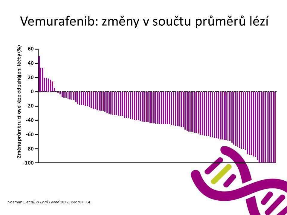 Vemurafenib: změny v součtu průměrů lézí 60 40 20 0 -20 -40 -60 -80 -100 Změna průměru cílové léze od zahájení léčby (%) Sosman J, et al. N Engl J Med