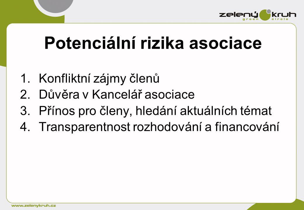 Potenciální rizika asociace 1.Konfliktní zájmy členů 2.Důvěra v Kancelář asociace 3.Přínos pro členy, hledání aktuálních témat 4.Transparentnost rozhodování a financování