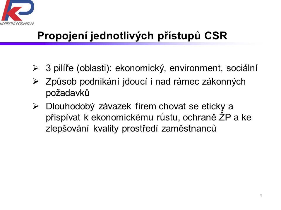4 Propojení jednotlivých přístupů CSR  3 pilíře (oblasti): ekonomický, environment, sociální  Způsob podnikání jdoucí i nad rámec zákonných požadavk