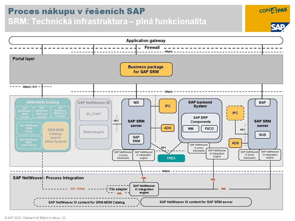 © SAP 2009 / Webseminář Efektivní nákup - 33 Proces nákupu v řešeních SAP SRM: Technická infrastruktura – plná funkcionalita