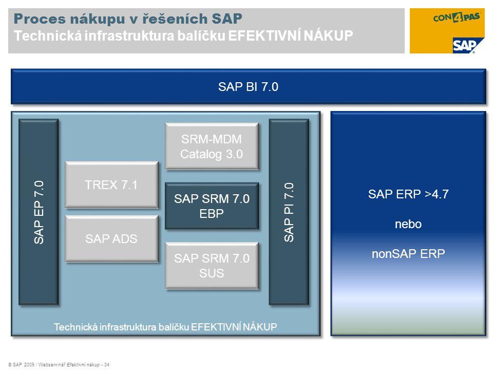 © SAP 2009 / Webseminář Efektivní nákup - 34 Proces nákupu v řešeních SAP Technická infrastruktura balíčku EFEKTIVNÍ NÁKUP Technická infrastruktura ba