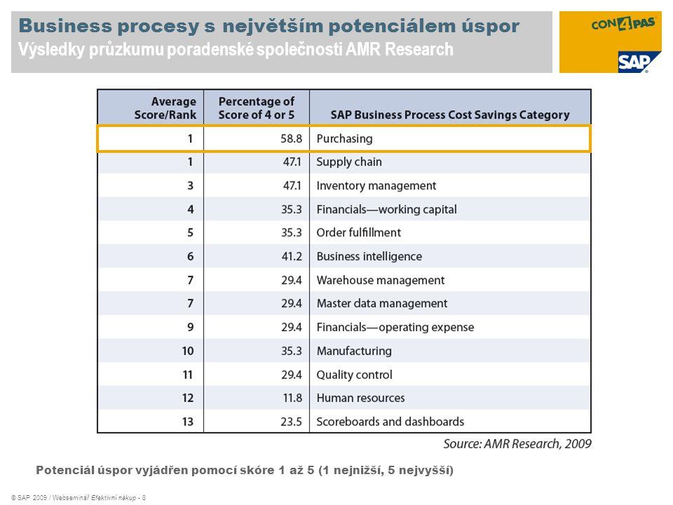 © SAP 2009 / Webseminář Efektivní nákup - 8 Business procesy s největším potenciálem úspor Výsledky průzkumu poradenské společnosti AMR Research Poten
