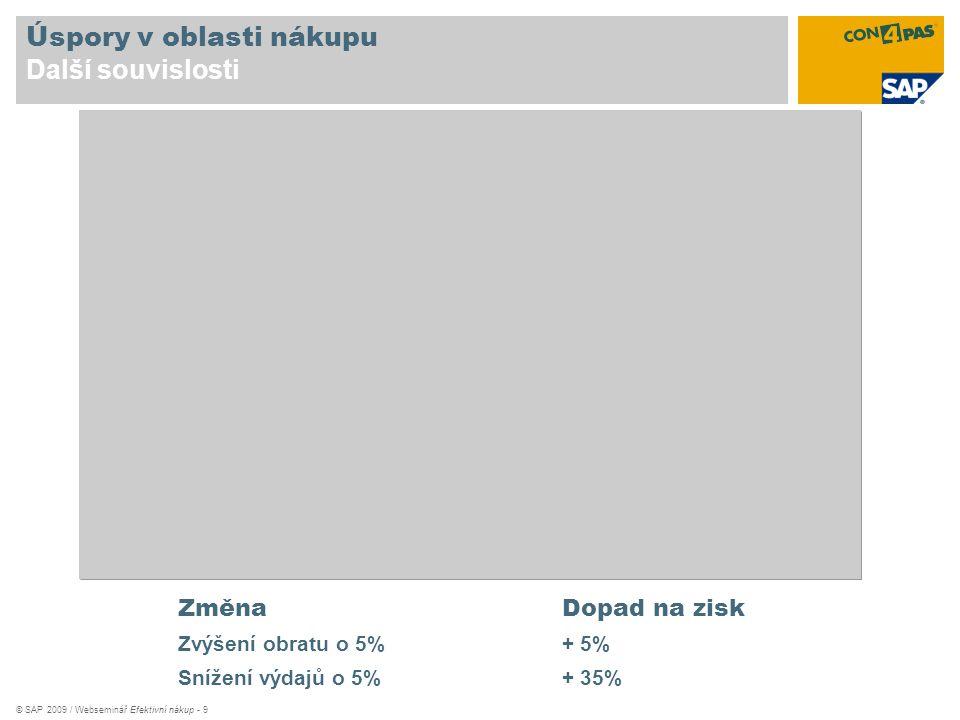 © SAP 2009 / Webseminář Efektivní nákup - 9 Úspory v oblasti nákupu Další souvislosti ZměnaDopad na zisk Zvýšení obratu o 5%+ 5% Snížení výdajů o 5%+