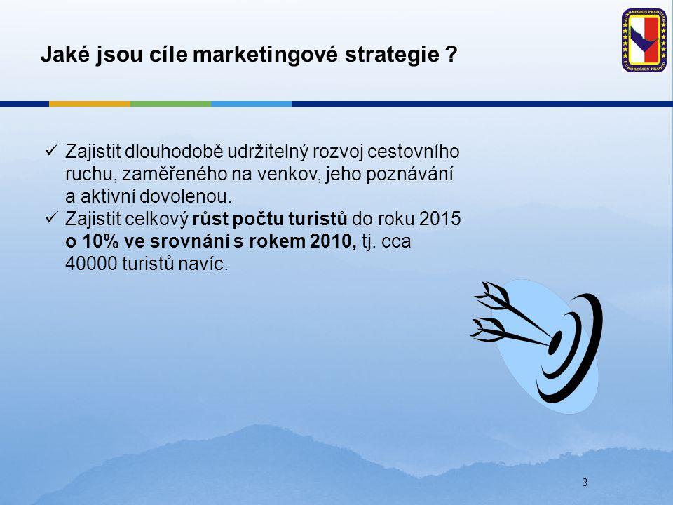 3 Jaké jsou cíle marketingové strategie ? Zajistit dlouhodobě udržitelný rozvoj cestovního ruchu, zaměřeného na venkov, jeho poznávání a aktivní dovol