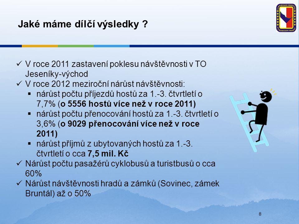 8 Jaké máme dílčí výsledky ? V roce 2011 zastavení poklesu návštěvnosti v TO Jeseníky-východ V roce 2012 meziroční nárůst návštěvnosti:  nárůst počtu