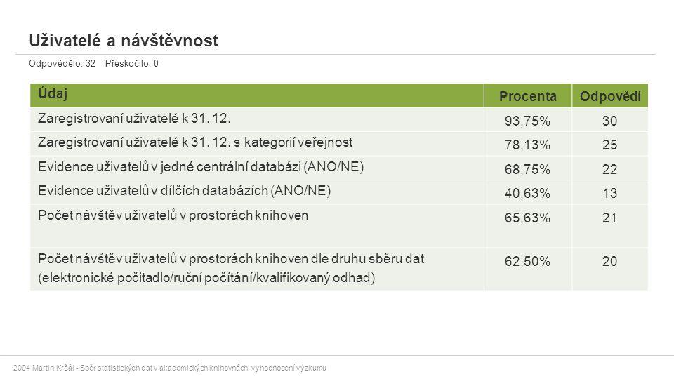 2004 Martin Krčál - Sběr statistických dat v akademických knihovnách: vyhodnocení výzkumu Uživatelé a návštěvnost Odpovědělo: 32 Přeskočilo: 0 Údaj Pr