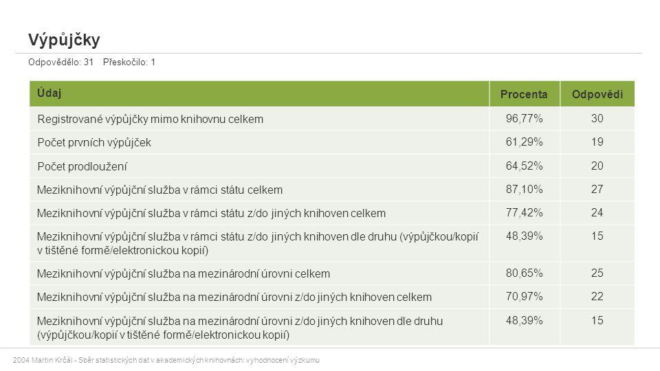 2004 Martin Krčál - Sběr statistických dat v akademických knihovnách: vyhodnocení výzkumu Výpůjčky Odpovědělo: 31 Přeskočilo: 1 Údaj ProcentaOdpovědí