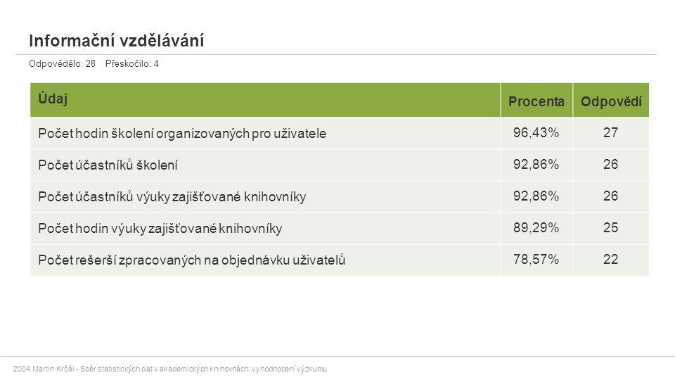 2004 Martin Krčál - Sběr statistických dat v akademických knihovnách: vyhodnocení výzkumu Informační vzdělávání Odpovědělo: 28 Přeskočilo: 4 Údaj Proc
