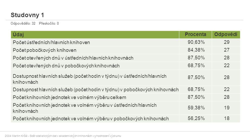2004 Martin Krčál - Sběr statistických dat v akademických knihovnách: vyhodnocení výzkumu Studovny 1 Odpovědělo: 32 Přeskočilo: 0 ÚdajProcentaOdpovědí