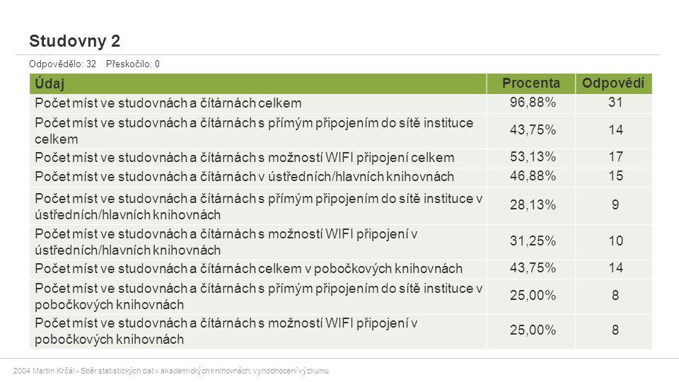 2004 Martin Krčál - Sběr statistických dat v akademických knihovnách: vyhodnocení výzkumu Studovny 2 Odpovědělo: 32 Přeskočilo: 0 ÚdajProcentaOdpovědí