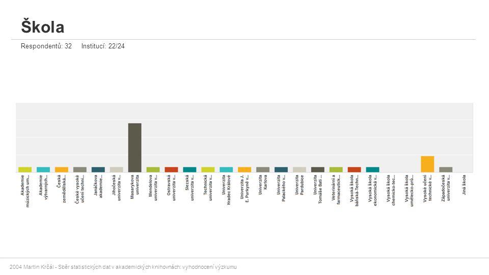 2004 Martin Krčál - Sběr statistických dat v akademických knihovnách: vyhodnocení výzkumu Škola Respondentů: 32 Institucí: 22/24
