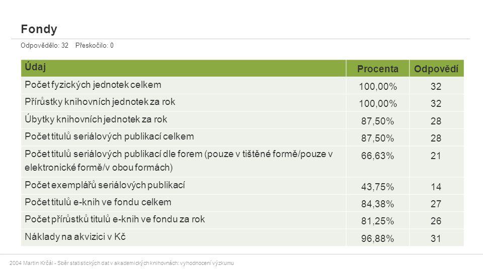 2004 Martin Krčál - Sběr statistických dat v akademických knihovnách: vyhodnocení výzkumu Fondy Odpovědělo: 32 Přeskočilo: 0 Údaj ProcentaOdpovědí Poč