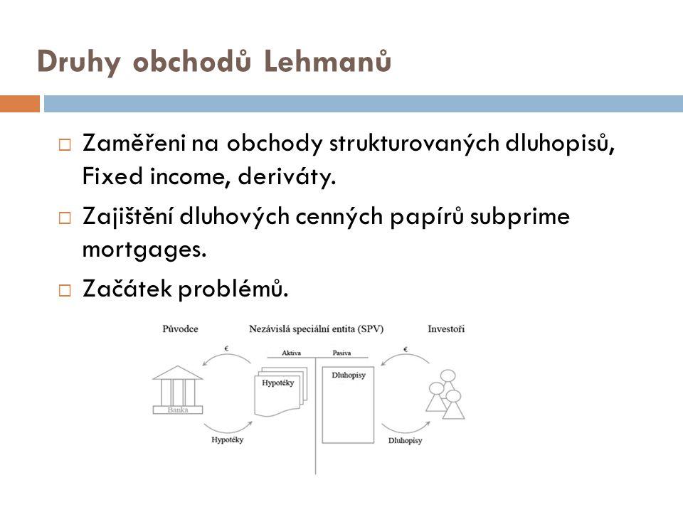 Druhy obchodů Lehmanů  Zaměřeni na obchody strukturovaných dluhopisů, Fixed income, deriváty.  Zajištění dluhových cenných papírů subprime mortgages