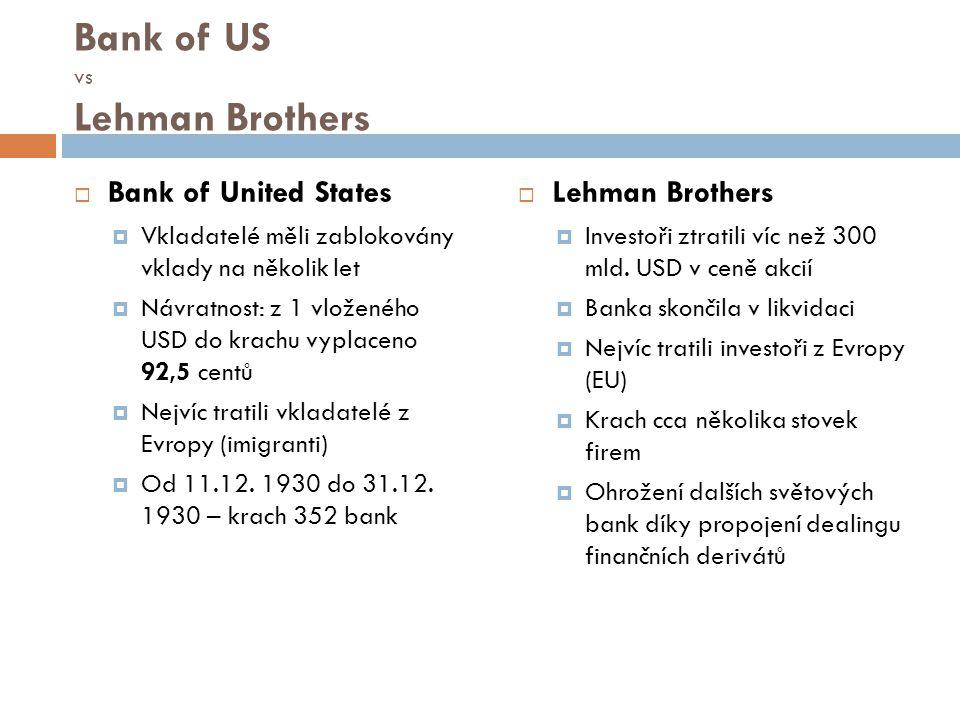 Bank of US vs Lehman Brothers  Bank of United States  Vkladatelé měli zablokovány vklady na několik let  Návratnost: z 1 vloženého USD do krachu vy