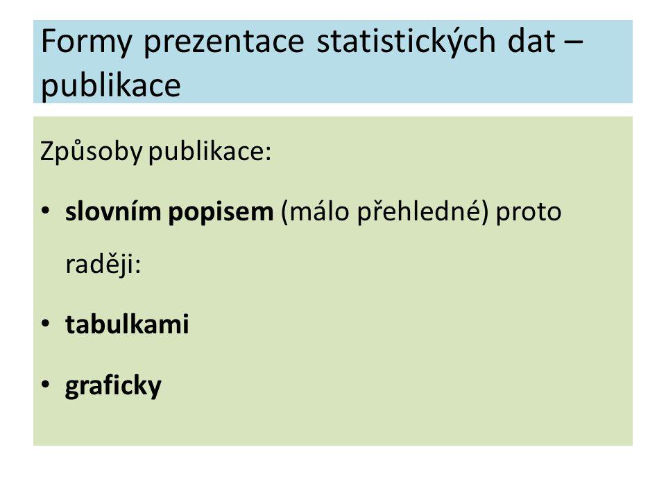 Formy prezentace statistických dat – publikace Způsoby publikace: slovním popisem (málo přehledné) proto raději: tabulkami graficky