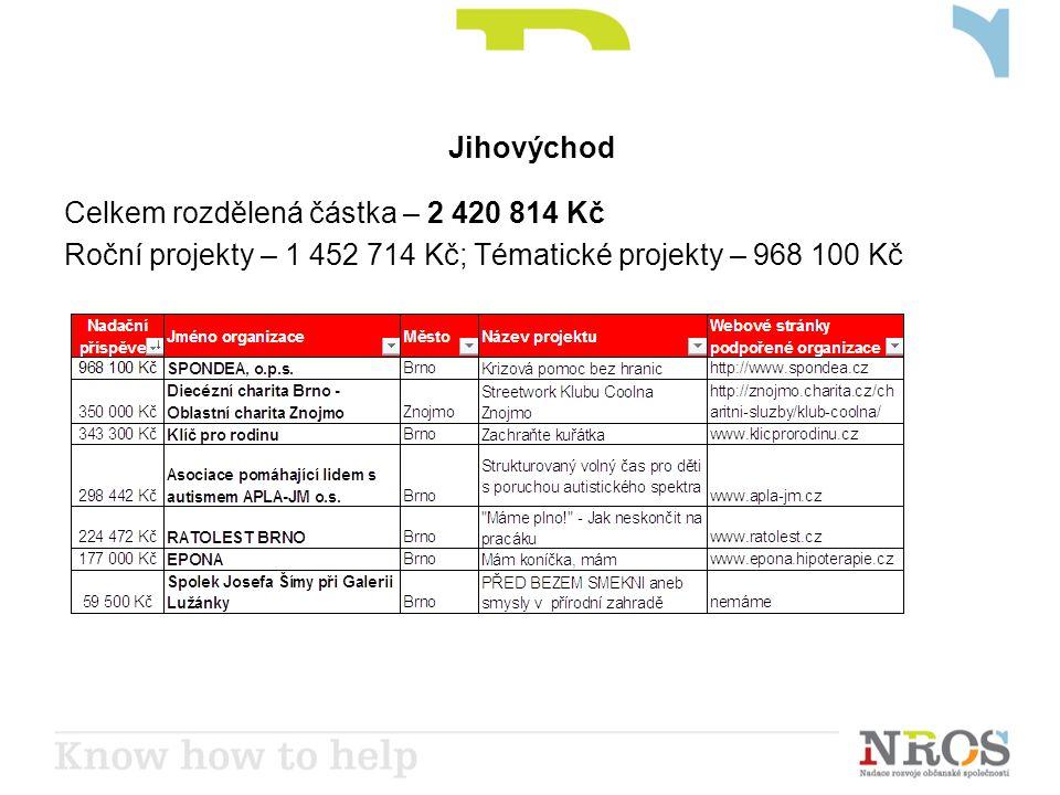 Jihovýchod Celkem rozdělená částka – 2 420 814 Kč Roční projekty – 1 452 714 Kč; Tématické projekty – 968 100 Kč