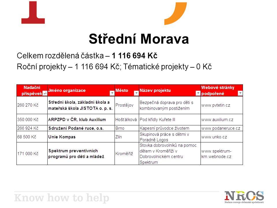 Střední Morava Celkem rozdělená částka – 1 116 694 Kč Roční projekty – 1 116 694 Kč; Tématické projekty – 0 Kč