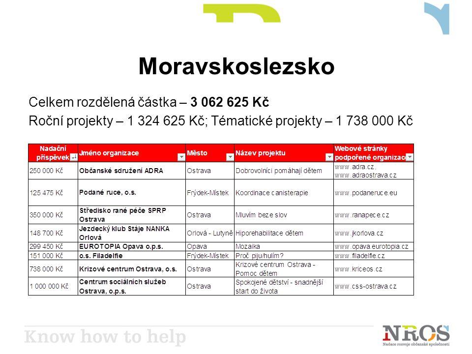 Moravskoslezsko Celkem rozdělená částka – 3 062 625 Kč Roční projekty – 1 324 625 Kč; Tématické projekty – 1 738 000 Kč