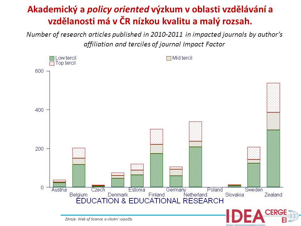Akademický a policy oriented výzkum v oblasti vzdělávání a vzdělanosti má v ČR nízkou kvalitu a malý rozsah.