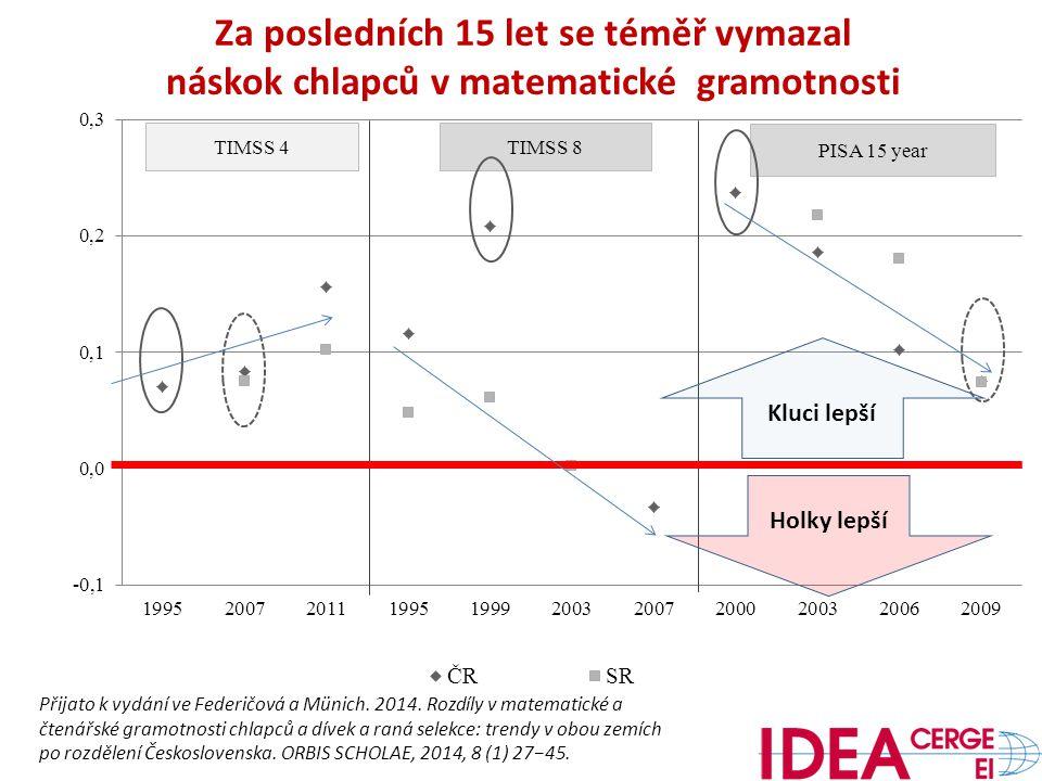 TIMSS 4TIMSS 8 PISA 15 year Přijato k vydání ve Federičová a Münich.