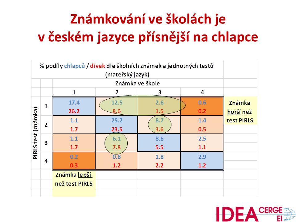 Známkování ve školách je v českém jazyce přísnější na chlapce
