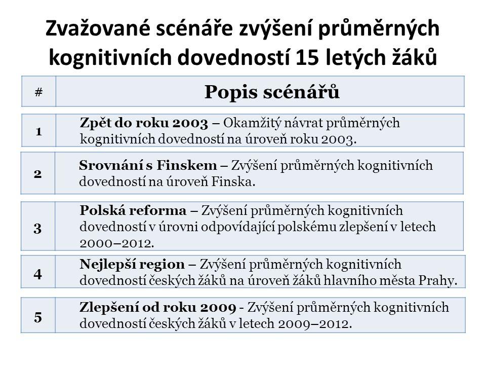Zvažované scénáře zvýšení průměrných kognitivních dovedností 15 letých žáků 1 Zpět do roku 2003 – Okamžitý návrat průměrných kognitivních dovedností na úroveň roku 2003.