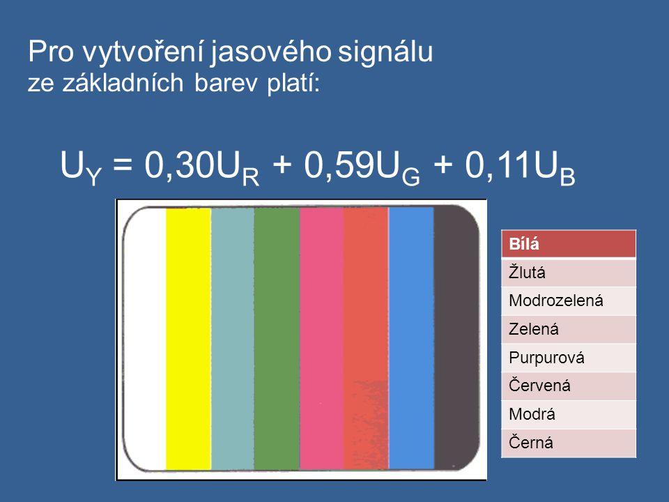 Pro vytvoření jasového signálu ze základních barev platí: U Y = 0,30U R + 0,59U G + 0,11U B Bílá Žlutá Modrozelená Zelená Purpurová Červená Modrá Černá