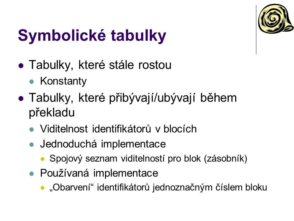 Symbolické tabulky Tabulky, které stále rostou Konstanty Tabulky, které přibývají/ubývají během překladu Viditelnost identifikátorů v blocích Jednoduc