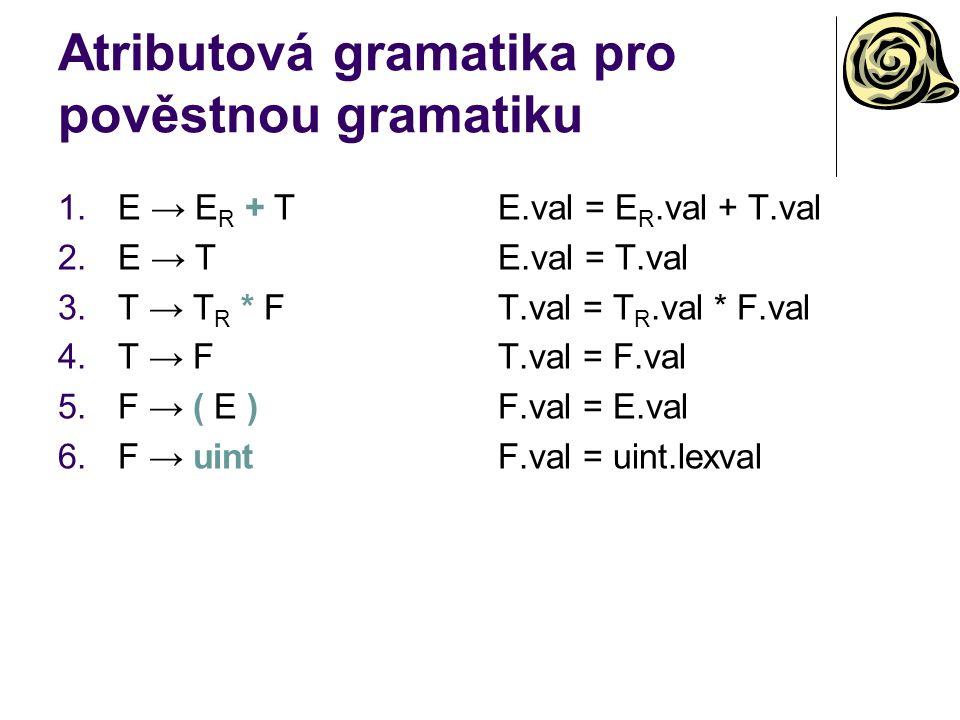 Atributová gramatika pro pověstnou gramatiku 1.E → E R + T 2.E → T 3.T → T R * F 4.T → F 5.F → ( E ) 6.F → uint E.val = E R.val + T.val E.val = T.val