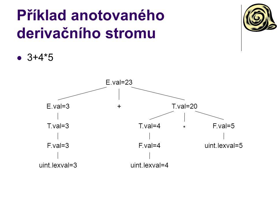 Příklad anotovaného derivačního stromu 3+4*5 E.val=23 E.val=3+T.val=20 T.val=3 F.val=3 uint.lexval=3 * F.val=5T.val=4 F.val=4 uint.lexval=4 uint.lexva