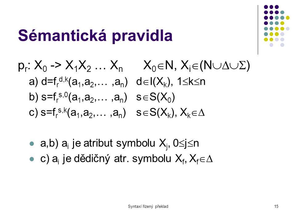 Syntaxí řízený překlad16 Sémantická pravidla a) Dědičné atributy symbolu na pravé straně pravidla b) Syntetizované atributy neterminálního symbolu na levé straně pravidla c) Syntetizované atributy výstupních symbolů na pravé straně pravidla
