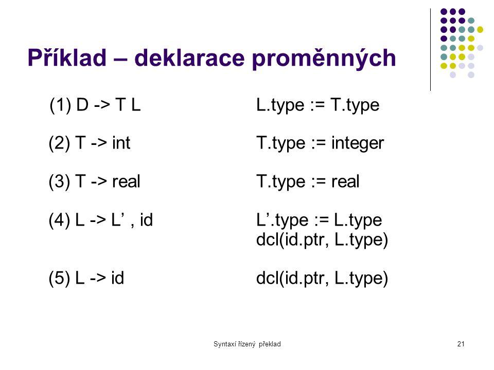 Syntaxí řízený překlad22 Příklad Dědičné atributy: L.type Syntetizované atributy: T.type, id.ptr T.type = realL.type = real id1 id2 id3real D,, real id1,id2,id3