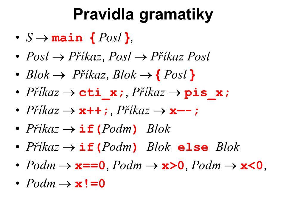 České vysoké učení technické v Praze Fakulta dopravní Pravidla gramatiky S  main { Posl }, Posl  Příkaz, Posl  Příkaz Posl Blok  Příkaz, Blok  { Posl } Příkaz  cti_x;, Příkaz  pis_x; Příkaz  x++;, Příkaz  x—-; Příkaz  if( Podm ) Blok Příkaz  if( Podm ) Blok else Blok Podm  x==0, Podm  x>0, Podm  x<0, Podm  x!=0