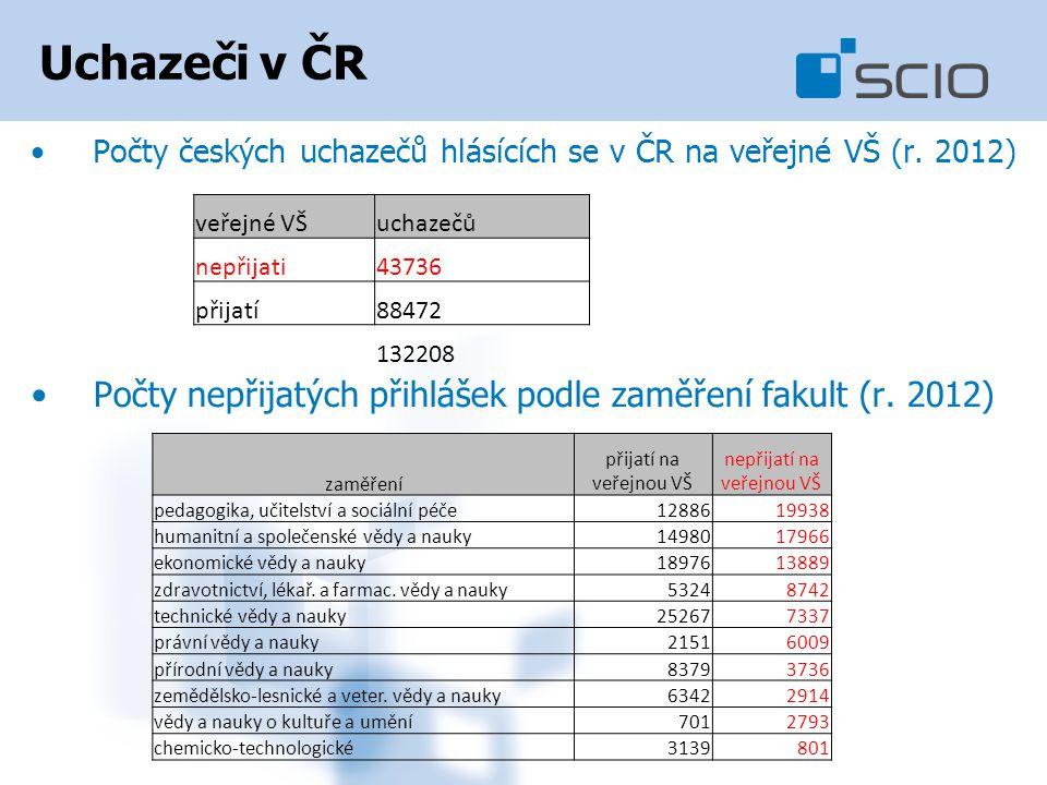 Uchazeči v ČR Počty českých uchazečů hlásících se v ČR na veřejné VŠ (r.