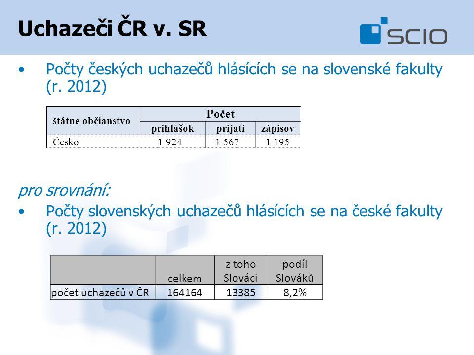 Uchazeči ČR v.SR Počty českých uchazečů hlásících se na slovenské fakulty (r.